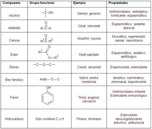 https://www.monografias.com/trabajos97/aceites-esenciales/aceites-esenciales.shtml